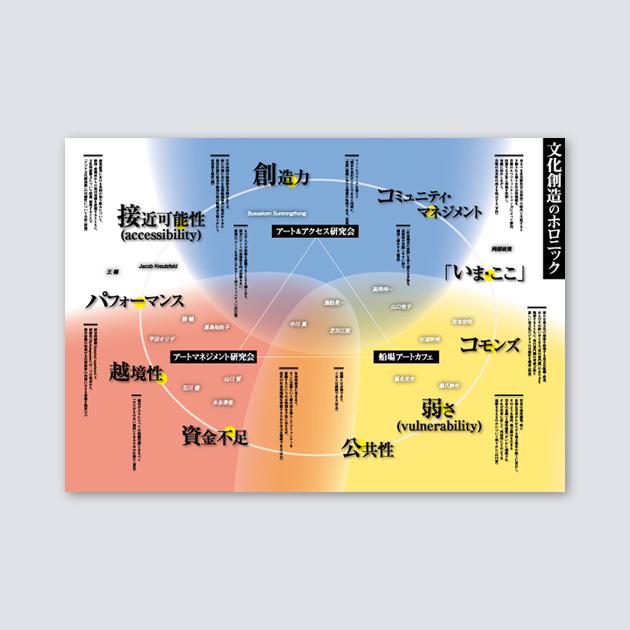 「大阪市立大学都市研究プラザ」研究発表ポスター1
